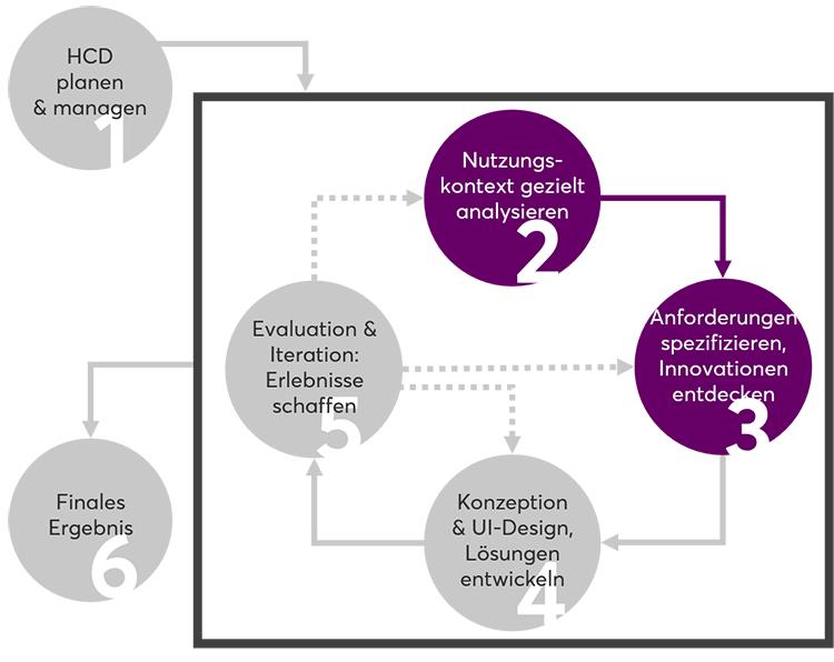 """Abbildung des Human Centered Design Prozess (DIN EN ISO 9241-210), in dem die Phasen """"User Research"""" und """"Nutzungskontextanalyse"""" farblich hervorgehoben werden."""