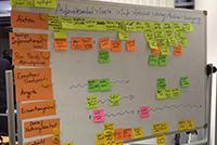 Beispielhaftes Ergebnis eines Customer Journey Mapping Workshops: Beschriftete, bunte Klebezettel an einem White Board.