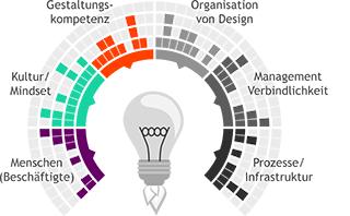 Abbildung einer Infografik zu verschiedenen Stadien der UX-Prozesse