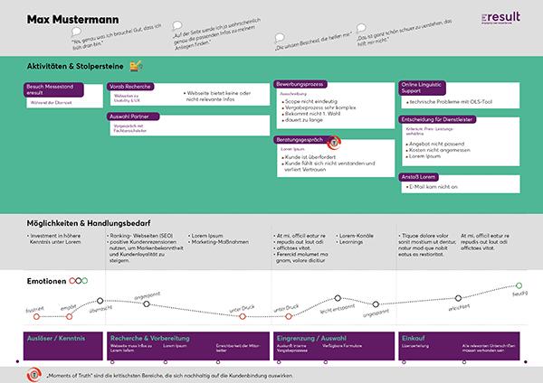 Beispiel für eine aufbereitete Customer Journey Map