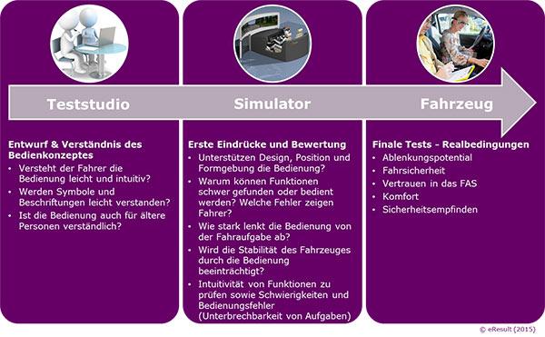 Testphasen einer Car Clinic (schematische Darstellung)