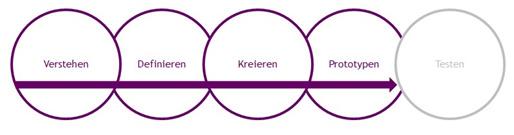 Darstellung eines Design Thinking Prozesses zur Entwicklung eines Conversational User Interfaces