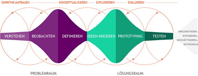 Darstellung des Design Thinking Prozess der eresult GmbH