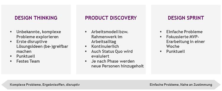 """Abgrenzung der Workshops """"Design Thinking"""", """"Design Sprint"""" und """"Product Discovery"""""""