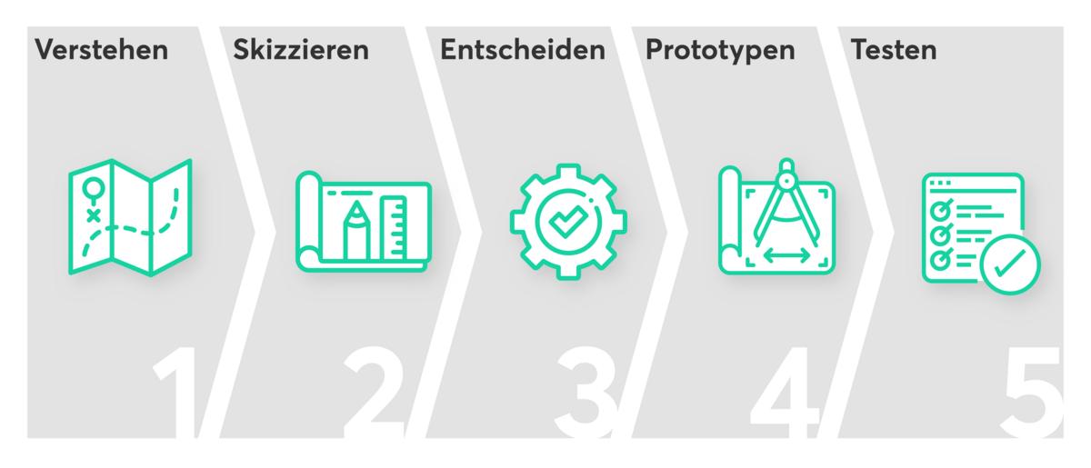 Infografik Design Sprint Ablauf