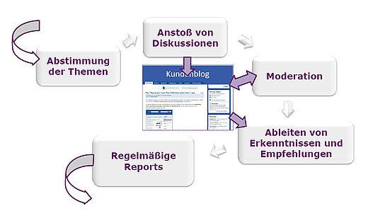 Darstellung des regelmäßigen (z.B. wöchentlicher oder monatlicher) Betreuungszyklus in Forschungsblogs